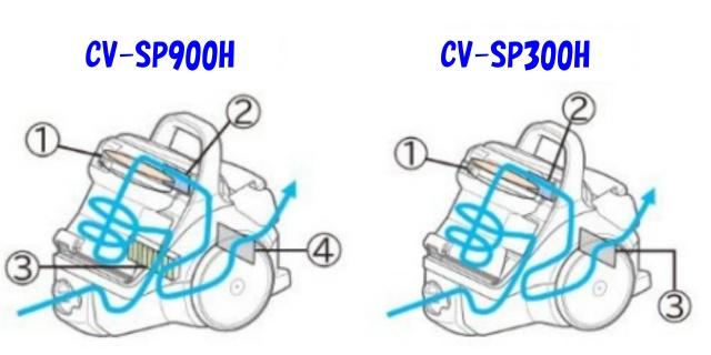 CV-SP900H CV-SP300H フィルター
